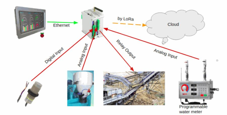 Automatization of a Concrete Plant with PLC Arduino