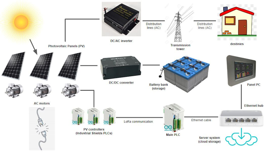 How to Monitor Automated Solar Panels