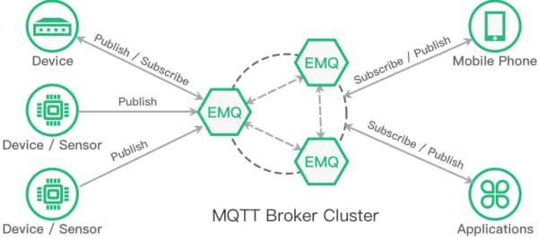 MQTT (Message Queuing Telemetry Transport)
