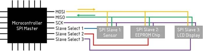 SPI (Serial Peripheral Interface)