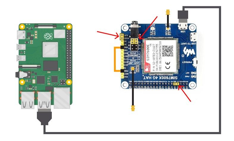 Raspberry Pi 4 connected to the SIM7600E-H 4G Hat module