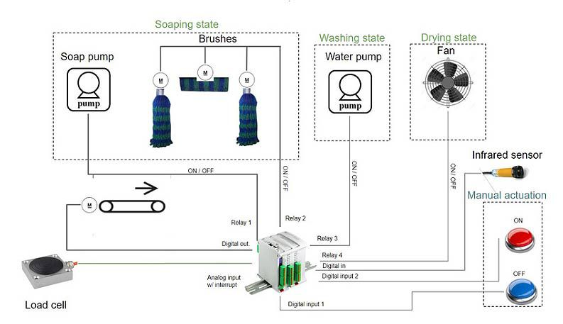 Diagram Automatic Car Wash with PLC Arduino