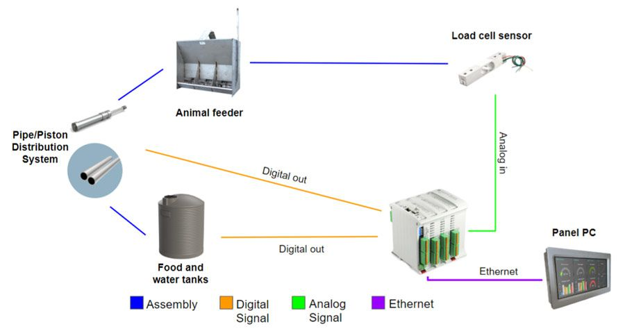 Diagram Automate Animal Feeding with Arduino PLC